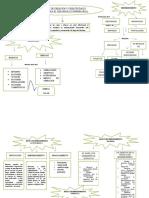 mapa conceptual creatividad e innovacion 8 semestre