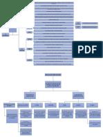 Mapa Conceptual Dramatizacion