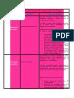 CUADROO Etapa de la teoría del desarrollo cognoscitivo de Piaget