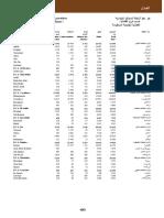 Annuaire Statistique du Maroc, année 2019