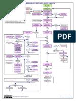 Organigrama programa del robot K-BOT simplificado