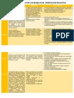 CUADRO COMPARATIVO DE MODELOS DE ORIENTACION EDUCATIVA
