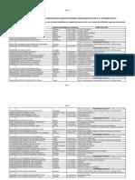 Perfil dos Docentes Classificados no Cadastro de Reserva (pdf)
