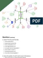 Nutrition Mind Map