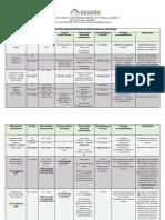 Tabela de reconstituição e diluição de antimicrobianos e posologia.