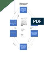 diagrama flujo circular