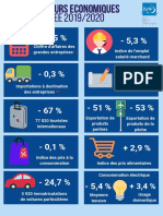 indicateurs-économiques---année-2019-2020