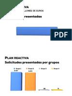 Datos Generales Plan Reactiva