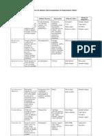 Características de algunos microorganismos de importancia clínica