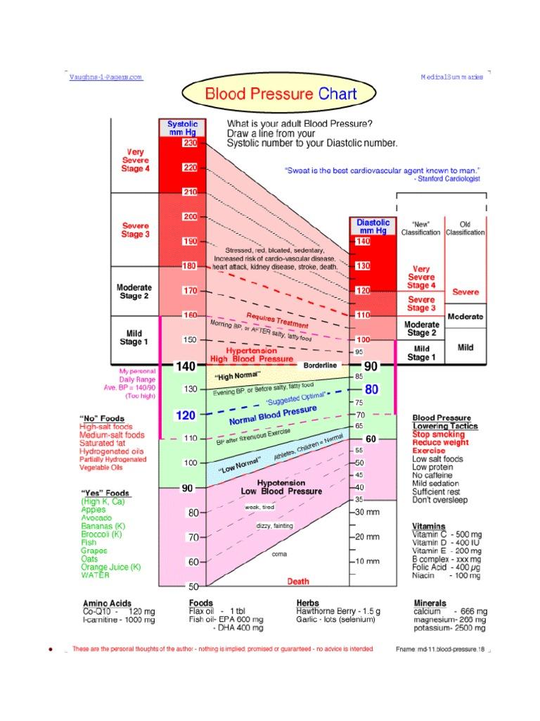 Bp Chart Blood Pressure Hypertension