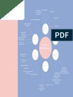 Mapa mental proceso de compra