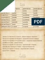 2 вебинар таблица склонения
