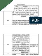 quadro resumo de ensaios destrutivos