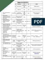 Gurgaon Members List for Oa