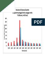 Esercitazione Idrologia GR 2018 Figura 8 Pioggia efficace evento sintetico