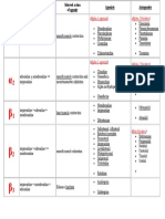 Adrenergic Receptor Chart