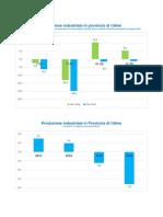Produzione Industriale in Provincia Di Udine