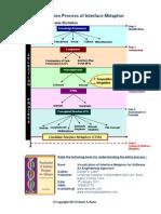 Selection Process of Interface Metaphor(2011)