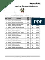 TOP 100 schools