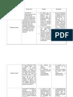 CUADRO COMPARATIVO MODELOS DE DESARROLLO DE SOFTWARE