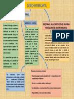 Mapa conceptual derecho mercantil 1