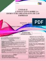 Esquema Explicativo Estructuras Organizativas de las Empresas