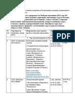 217_Fedorova_Zadanie_1