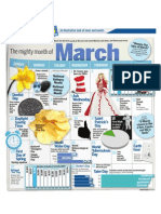 The mighty month of March