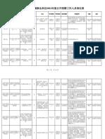 附件1中央办公厅所属事业单位2021年度公开招聘工作人员岗位表
