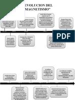 historia-del-electromagnestismo-1ra.-parte