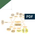 mapa conceptual de las Ciencias Sociales Angel Morales