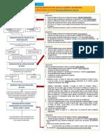 FLUJOGRAMA DE PROCESO DE OBTENCIÓN DEL GRADO ACADÉMICO DE MAESTRO (2)