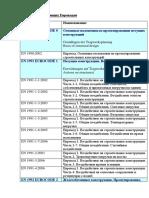 prilozhenie-1-perechen-evrokodov