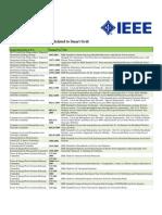 20091009_smart_grid_standards_listing
