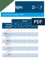 4- Filières_privilégiées