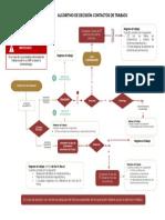 Algoritmo de Decision Contactos de Trabajo