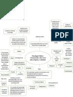 Mapa conceptual Psicología Política Conversación a dos voces entre España y Colombia