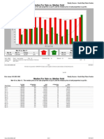 March 2011 Palos Verdes Home Trends