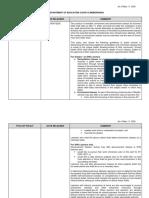 20200511 Summary of DepEd COVID 19 Memoranda v10