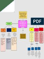 Mapa Mental Clasificacion y Caracteristicas Cuentas de Balance