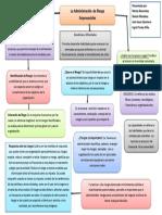mapa conceptual seguridad y salud en el trabajo