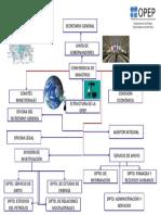 Mapa Mental Estructura de La Opep