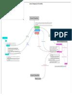 wisdot-c3d14-survey-data-flow