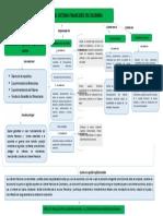 Mapa Conceptual Estado Financiero Colombiano