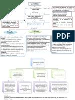 mapa conceptual socioafectividad