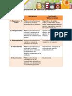 Clases funcionales de aditivos alimentarios