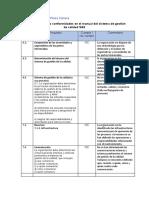 Actividad 7  manual de calidad e incumplimiento de la norma ISO 9001-2015 WIP