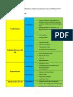 PRINCIPALES GRUPOS O TENDENCIAS LITERARIAS DOMINICANAS EN LA PRIMERA MUTAD DEL SIGLO XX