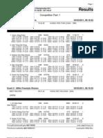 SAG 2011 Results