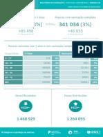 Relatório de Vacinação em Portugal